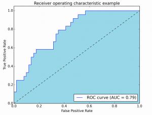 《分类问题的常用度量方式以及具体实现》