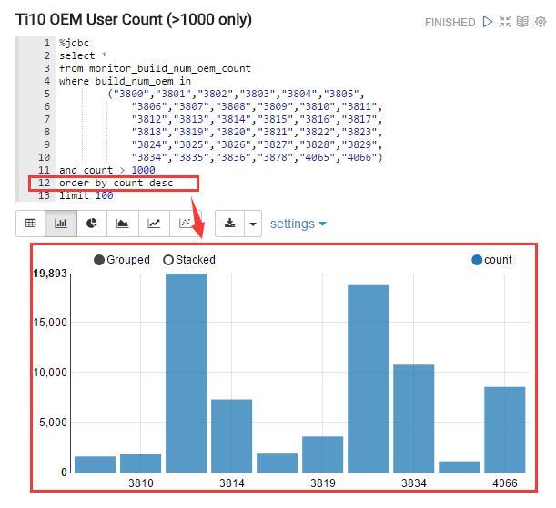 《Zeppelin 小试牛刀 - 使用Zeppelin展示MySQL的数据》