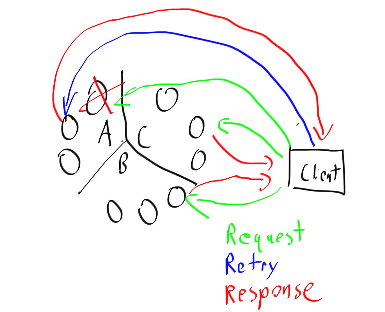 《[Cassandra教程] (八)Java API 进阶 – 异步IO》