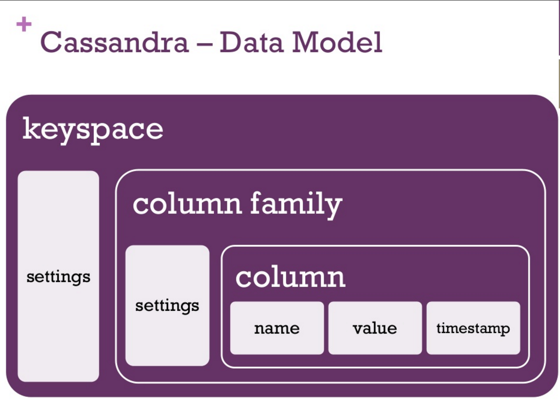 《[Cassandra教程] (三)数据模型(Data Model)》