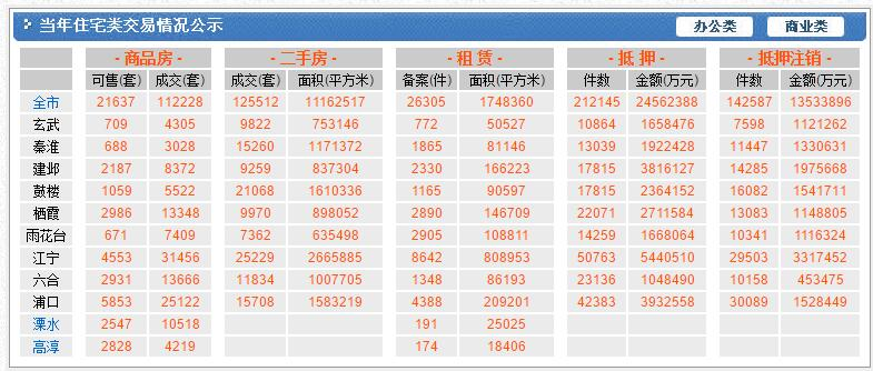 《[房产交易数据分析](2) 解析南京相关的数据》