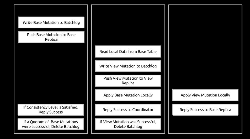 《[Cassandra教程](十二)NoSQL也有视图》