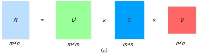 《LSI计算文档相似度的过程以及gensim源码走读》