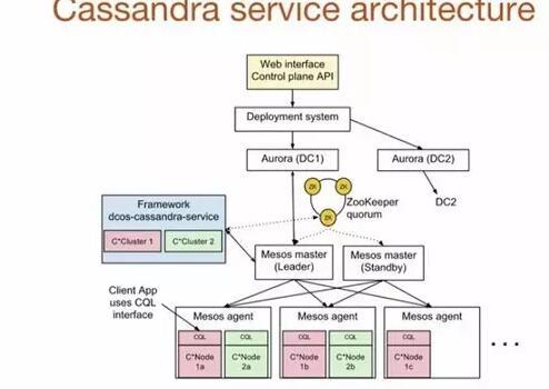《总结:每秒上百万次的跨数据中心写操作,Uber是如何使用Cassandra处理的?》