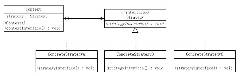 《[读书笔记]Effective Java 第4章-类与接口》